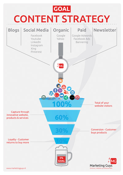 Infographic Online Marketing Content Strategy